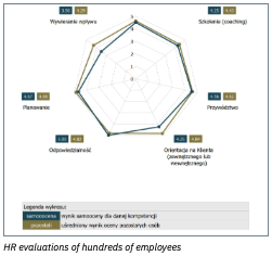 HR Evaluations of Hundreds of Employees: PII Data Breaches