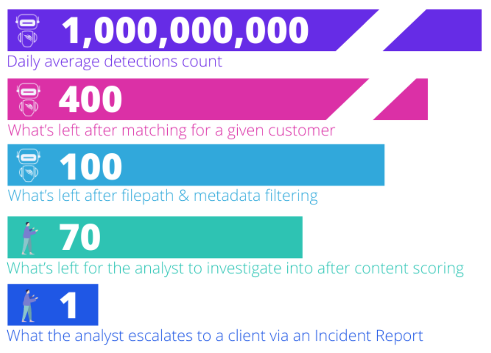 Average Daily Data Leaks Detection Counts