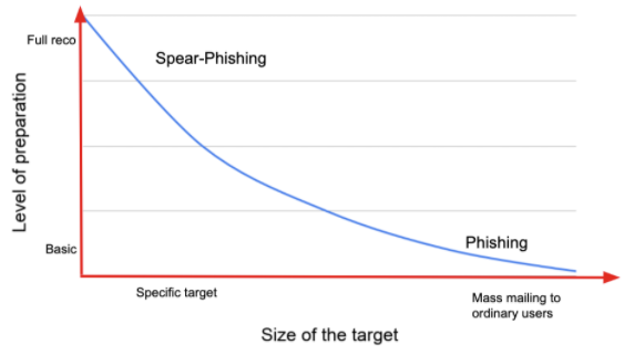 spear phishing attack