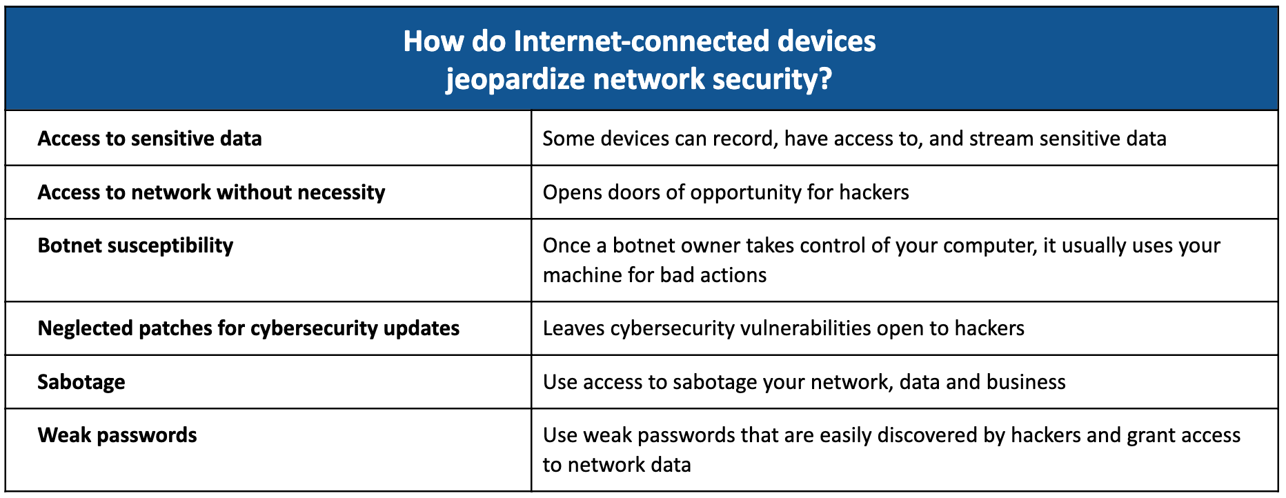 Risks of Interconnected Devices