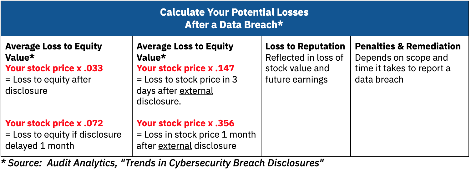 Data Breach Losses
