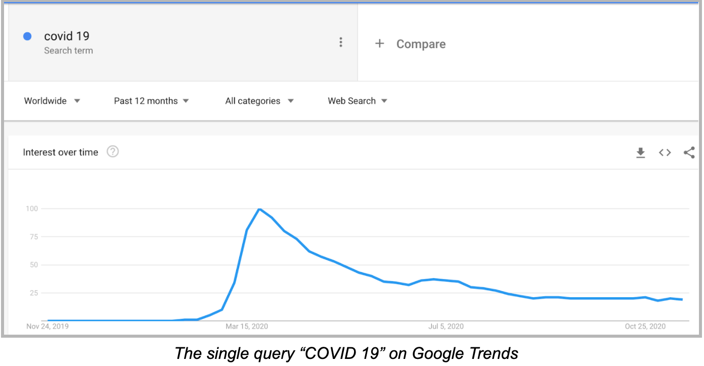 COVID-19 websites