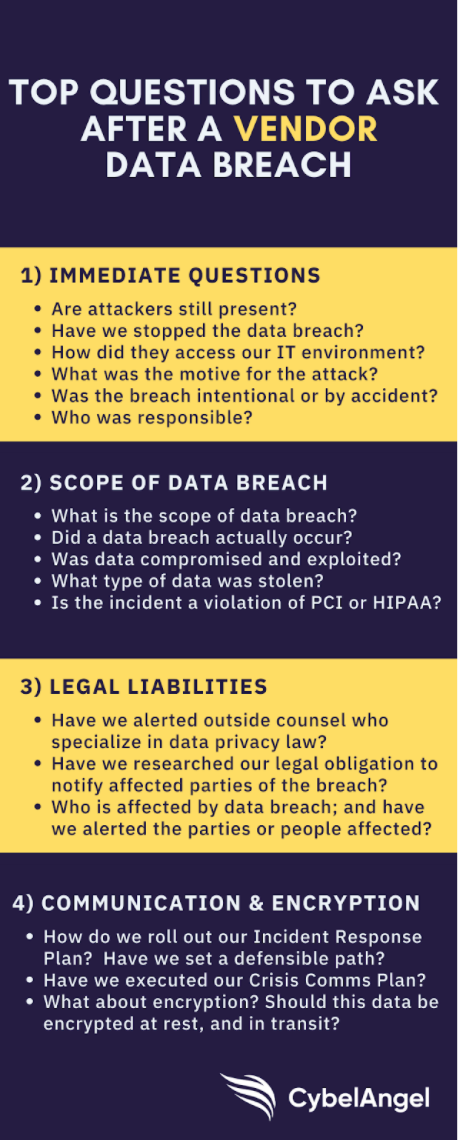 Vendor Data Breach