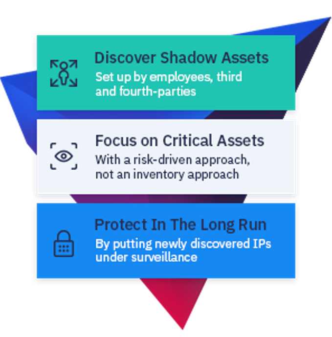 Asset Discovery & Monitoring